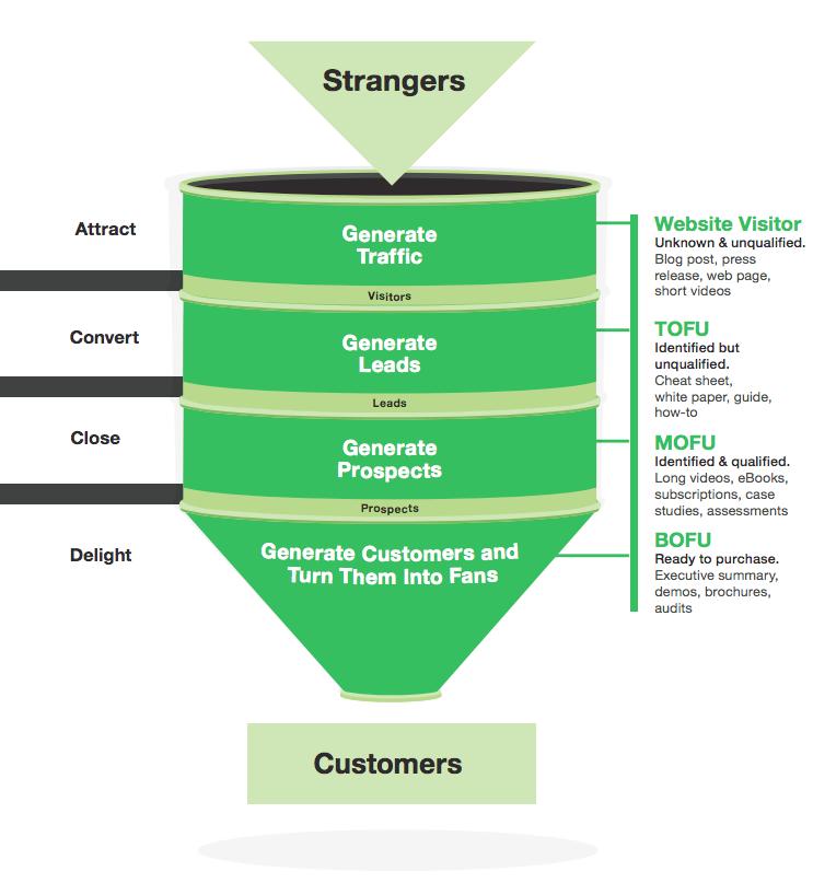 biz wisdom-inbound-marketing-sales-funnel