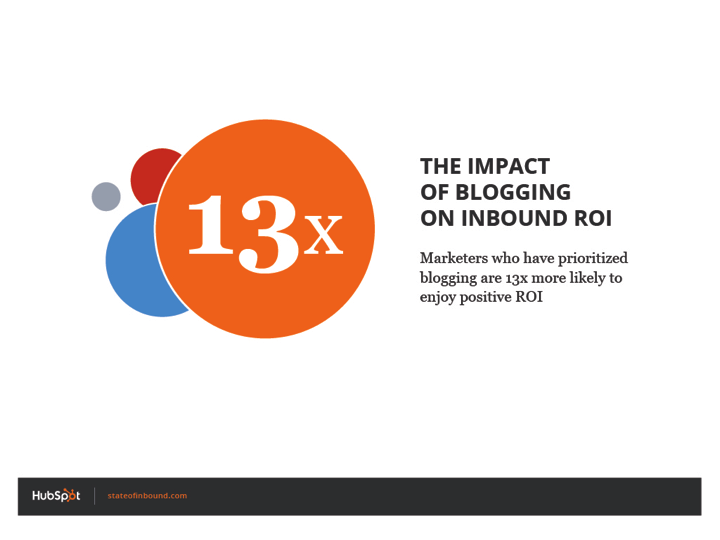 impact_of_blogging_roi_hubspot