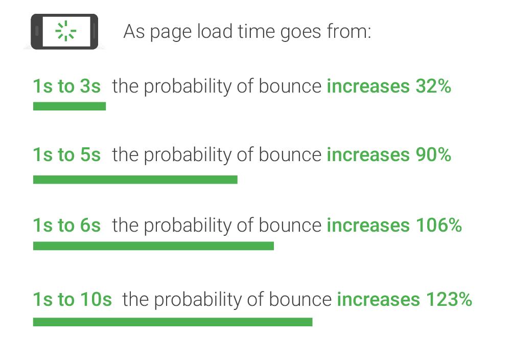 more-site-speed-statistics