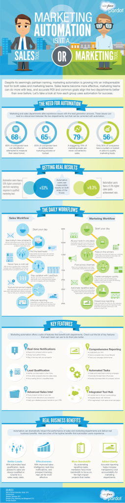 marketing-automation-infographic