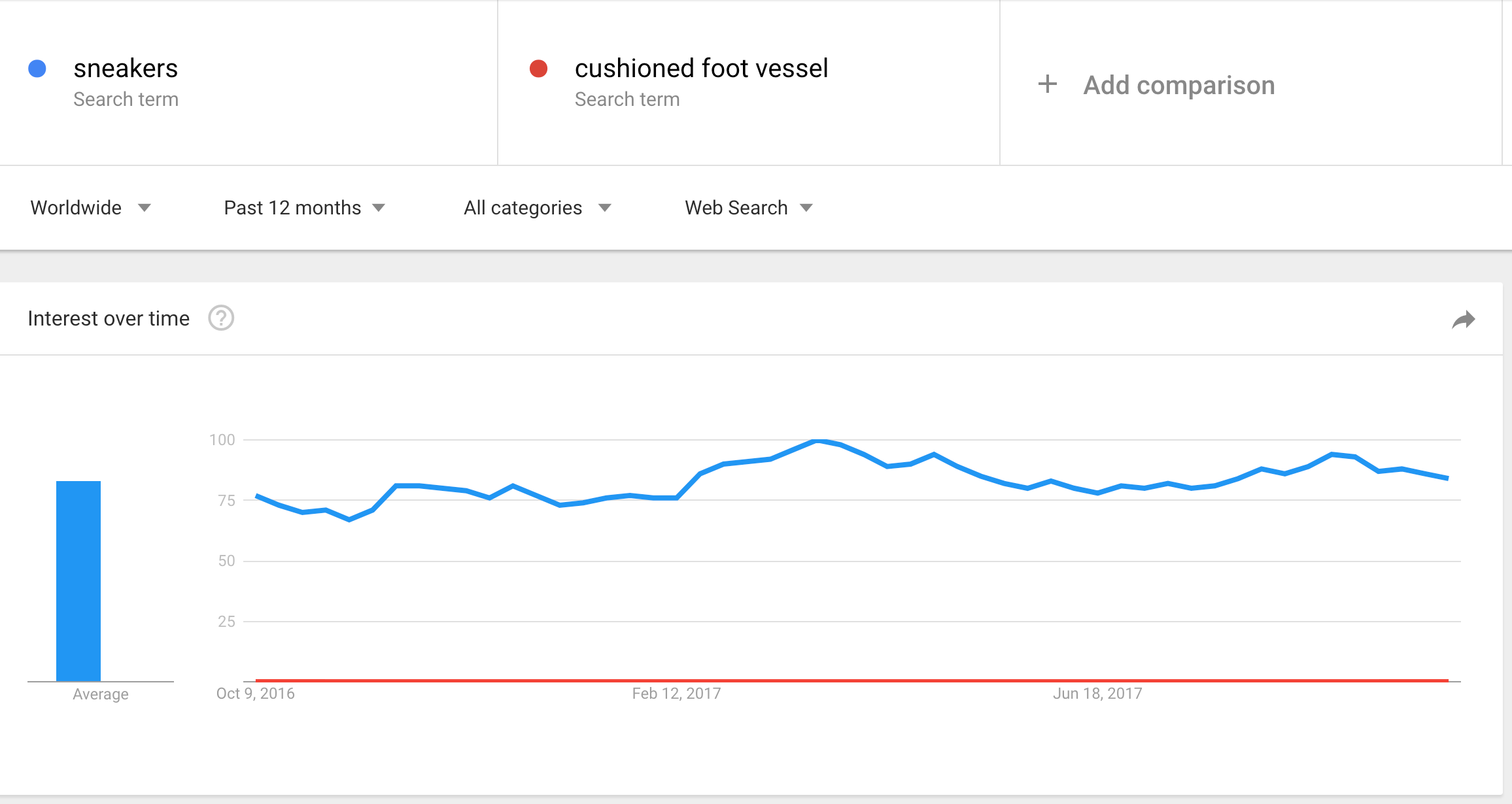 sneakers-search-volume-google-trends